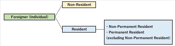 Resident status