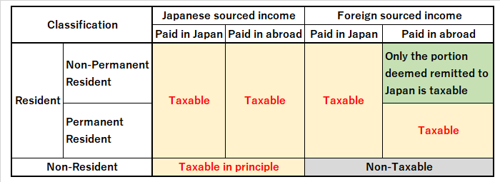 Scope of taxation