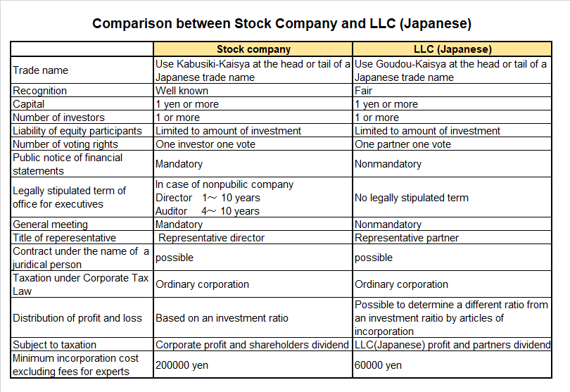 comparison between stock company and LLC (Japanese)