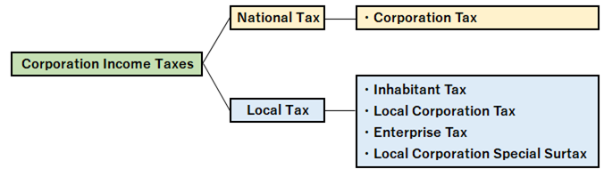 corporation taxes in Japan