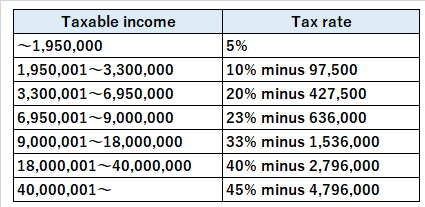 Individual income tax return filing in Japan for foreigners (Latest