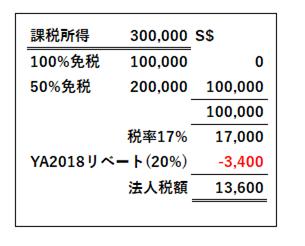 シンガポール法人税実効税率